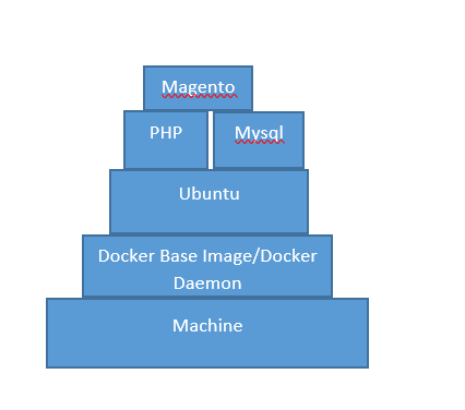 Docker_layer_architecture