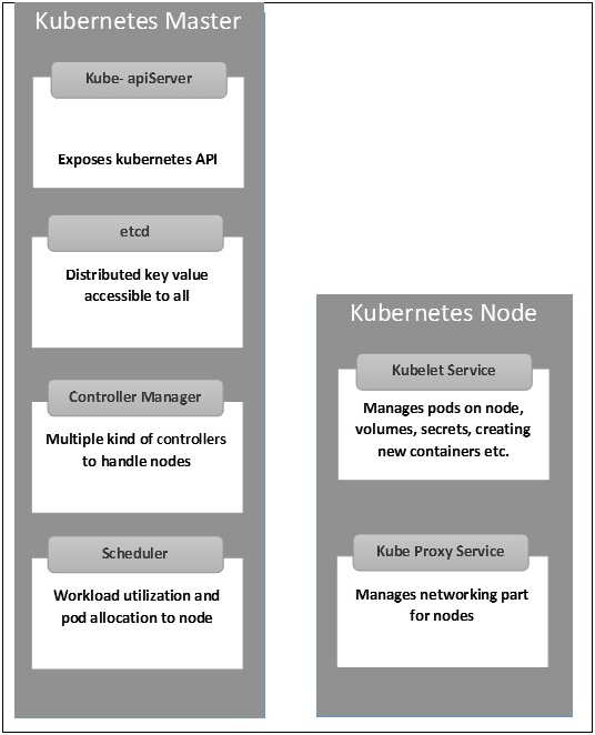 kube-node-architecture